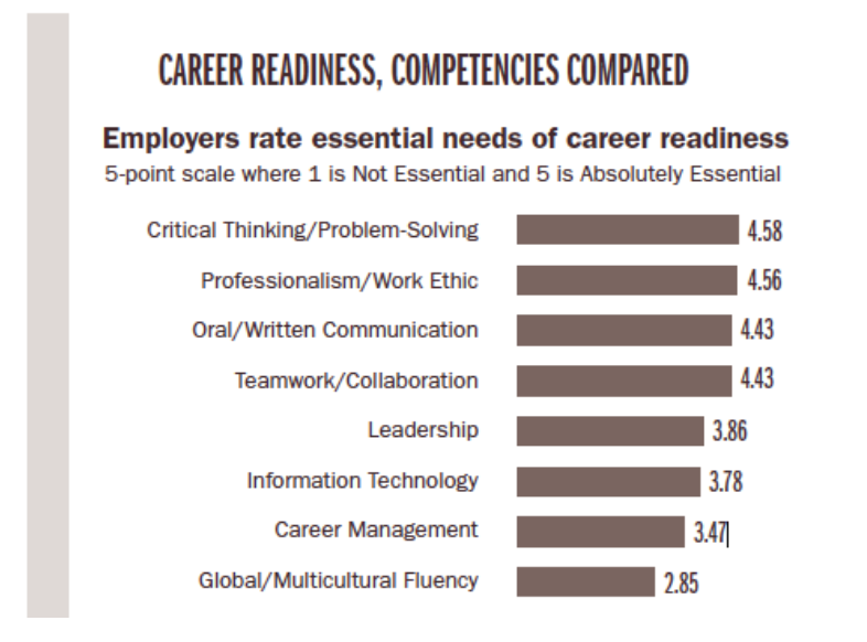 Career Readiness Survey